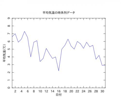 時系列データの折れ線グラフ